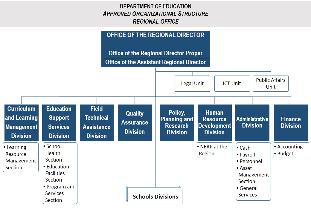 organization of department of education News about the new york city department of education commentary and archival information about the nyc department of education from the new york times.